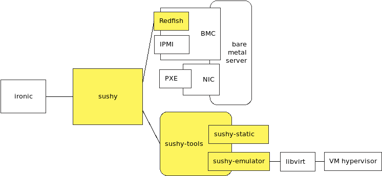 diagram: Context of sushy