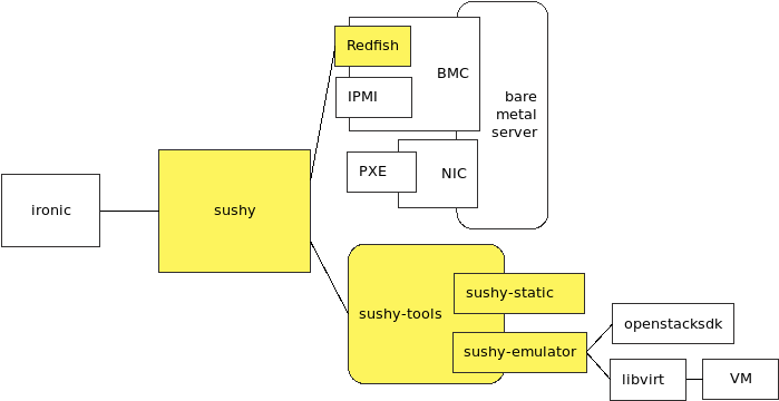 diagram: Context of sushy, updated